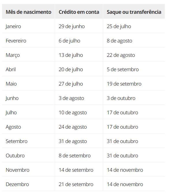 Tabela do FGTS para os nascidos em março