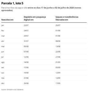 Auxílio emergencial aprova mais 721 mil cidadãos para quinto lote